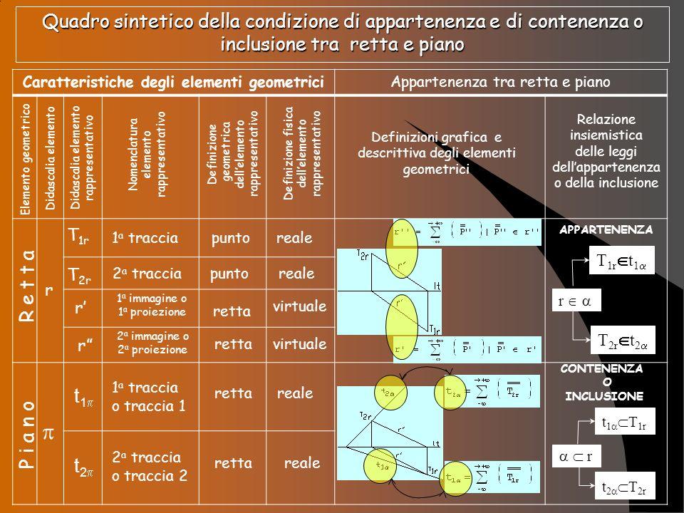 Quadro sintetico della condizione di appartenenza e di contenenza o inclusione tra retta e piano Caratteristiche degli elementi geometriciAppartenenza