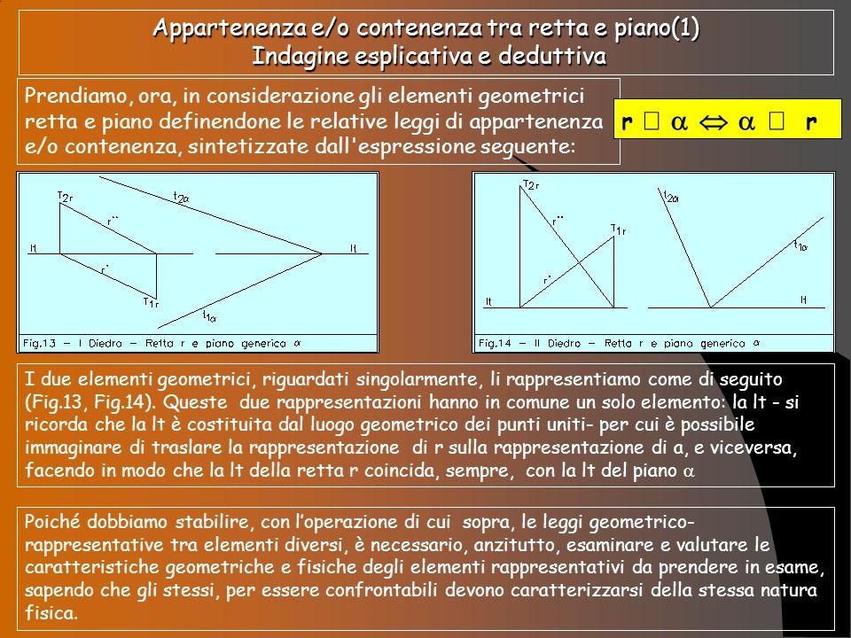 Appartenenza e/o contenenza tra retta e piano(1) Indagine esplicativa e deduttiva Prendiamo, ora, in considerazione gli elementi geometrici retta e pi