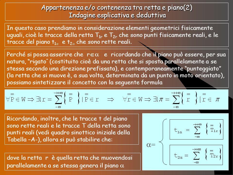 Appartenenza e/o contenenza tra retta e piano (3) Indagine esplicativa e deduttiva Perciò è necessario verificare che le tracce della retta r:T 1r e T 2r appartengano agli insiemi delle sommatorie e, quindi siano punti che determinano le tracce del piano (t 1 ; t 2 ) Allora, traslando e sovrapponendo le due rappresentazioni di figg.13 e 14, può accadere che si presenti la graficizzazione della fig.15 e della fig.16.