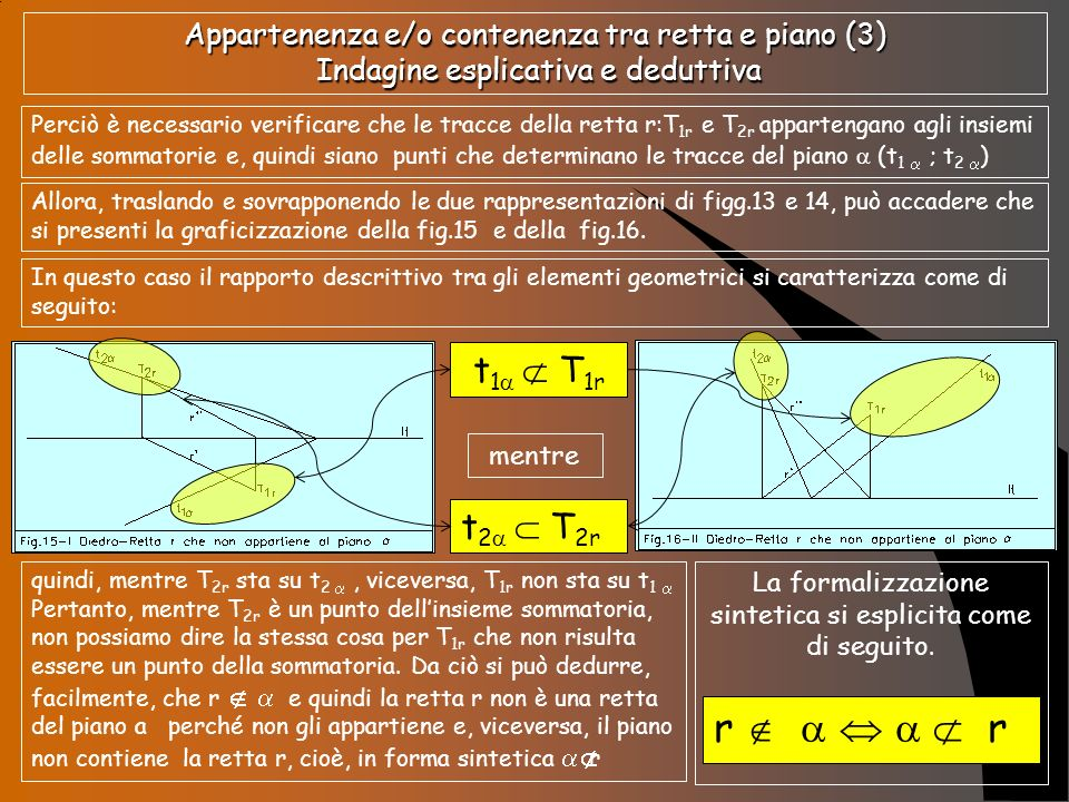 Appartenenza e/o contenenza tra retta e piano (4) Indagine esplicativa e deduttiva Continuando a traslare i due elementi, e fermo restando la coincidenza tra la lt della retta r e la lt del piano, può accadere che si presenti la seguente situazione grafica (Fig.17, Fig.