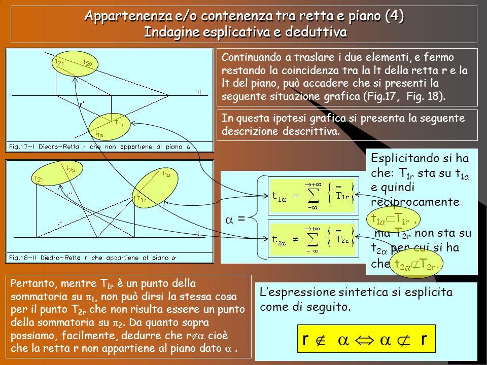 Appartenenza e/o contenenza tra retta e piano (5) Indagine esplicativa e deduttiva T ra le infinite reciproche posizioni di a e di r può accadere che si presentino, anche, graficizzazioni simili a quelle delle seguenti fig.