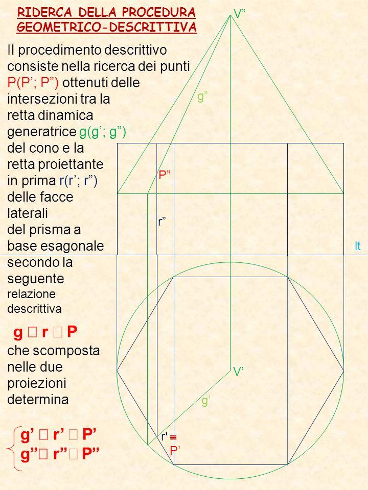 APPLICAZIONE DELLA PROCEDURA E DEFINIZIONE DEL RISULTATO Se la faccia laterale del prisma (che è un piano) taglia il cono stiamo descrivendo una curva punteggiata ottenuta come intersezione della retta dinamica (generatrice delle falde del cono) con un piano (faccia del prisma).