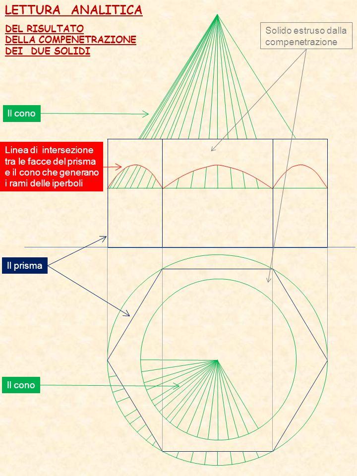 LETTURA ANALITICA Solido estruso dalla compenetrazione Il cono DEL RISULTATO DELLA COMPENETRAZIONE DEI DUE SOLIDI Il prisma Il cono Linea di intersezi