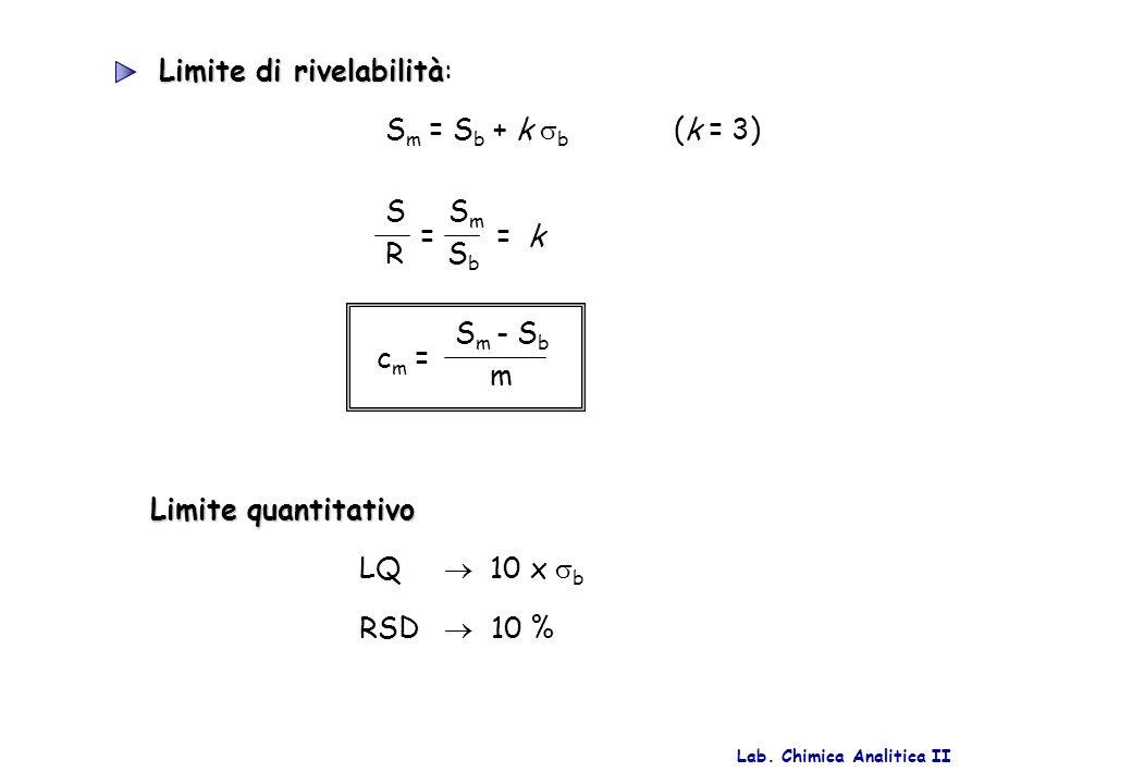 Lab. Chimica Analitica II Limite di rivelabilità Limite di rivelabilità: S m = S b + k b (k = 3) Limite quantitativo LQ 10 x b RSD 10 % S S m R S b =