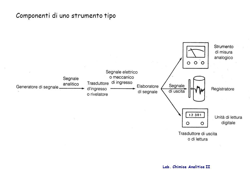 Lab. Chimica Analitica II Componenti di uno strumento tipo