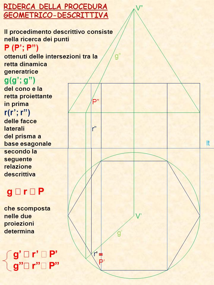 g r g r'r' P RIDERCA DELLA PROCEDURA GEOMETRICO-DESCRITTIVA lt P Il procedimento descrittivo consiste nella ricerca dei punti P (P; P) ottenuti delle