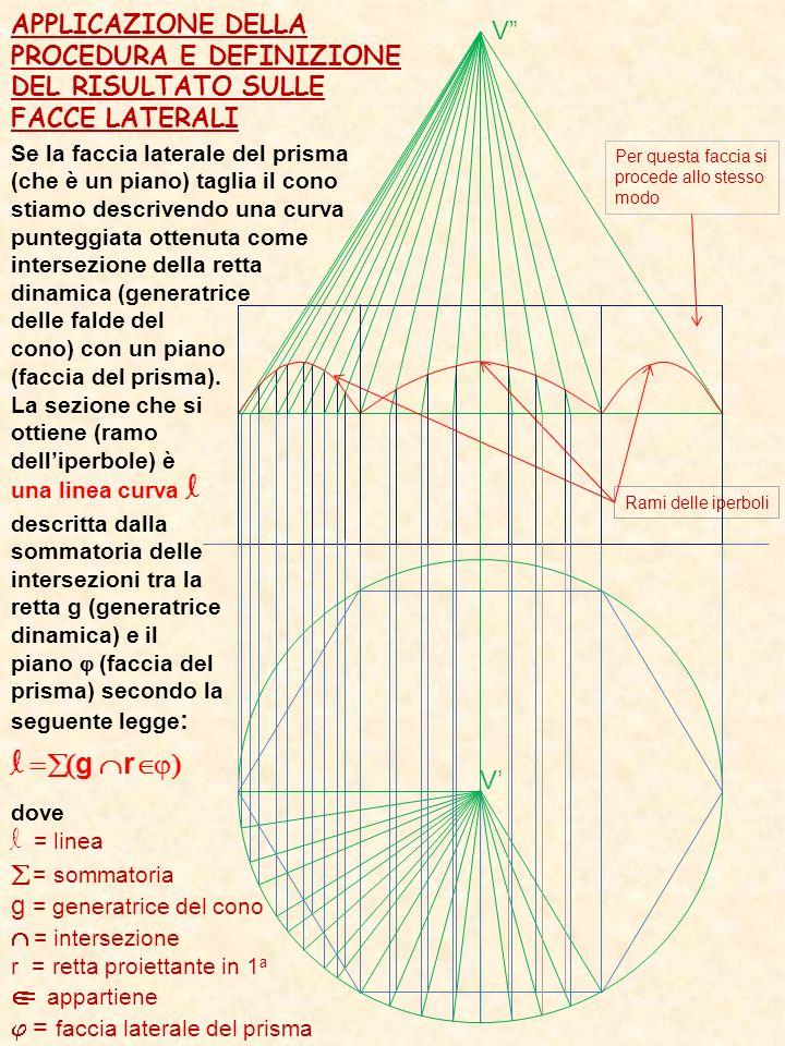 APPLICAZIONE DELLA PROCEDURA E DEFINIZIONE DEL RISULTATO SULLE FACCE LATERALI Se la faccia laterale del prisma (che è un piano) taglia il cono stiamo