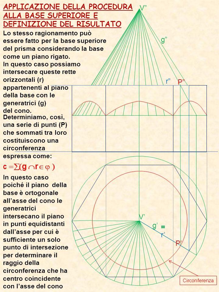 V V g g r r P P Lo stesso ragionamento può essere fatto per la base superiore del prisma considerando la base come un piano rigato. In questo caso pos