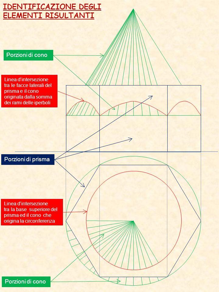 Porzioni di cono IDENTIFICAZIONE DEGLI ELEMENTI RISULTANTI Porzioni di prisma Porzioni di cono Linea dintersezione tra le facce laterali del prisma e