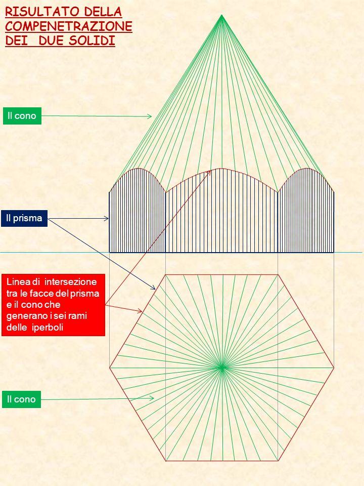 RISULTATO DELLA COMPENETRAZIONE DEI DUE SOLIDI Il cono Il prisma Linea di intersezione tra le facce del prisma e il cono che generano i sei rami delle