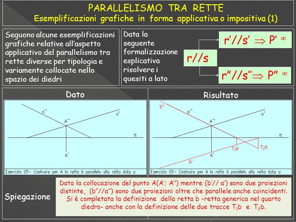 Seguono alcune esemplificazioni grafiche relative allaspetto applicativo del parallelismo tra rette diverse per tipologia e variamente collocate nello spazio dei diedri Data la seguente formalizzazione esplicativa risolvere i quesiti a lato Dato Risultato r//s P r//s b b T1bT1b T2bT2b Data la collocazione del punto A(A; A) mentre (b// a) sono due proiezioni distinte, (b//a) sono due proiezioni oltre che parallele anche coincidenti.