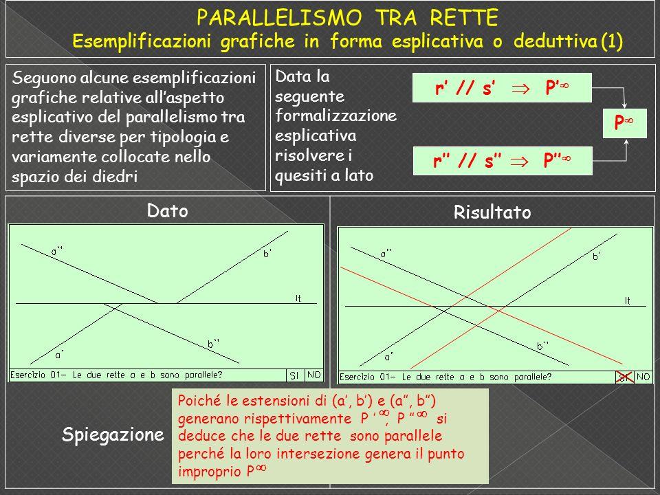 Seguono alcune esemplificazioni grafiche relative allaspetto esplicativo del parallelismo tra rette diverse per tipologia e variamente collocate nello spazio dei diedri Data la seguente formalizzazione esplicativa risolvere i quesiti a lato r // s P P Dato Risultato Poiché le estensioni di (a, b) e (a, b) generano rispettivamente P, P si deduce che le due rette sono parallele perché la loro intersezione genera il punto improprio P Spiegazione