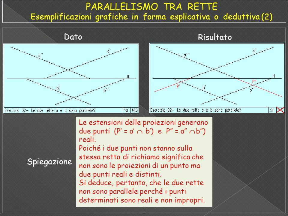 Dato Risultato Le proiezioni a e b delle due rette orizzontali nel quarto diedro essendo parallele si intersecano nel punto P.