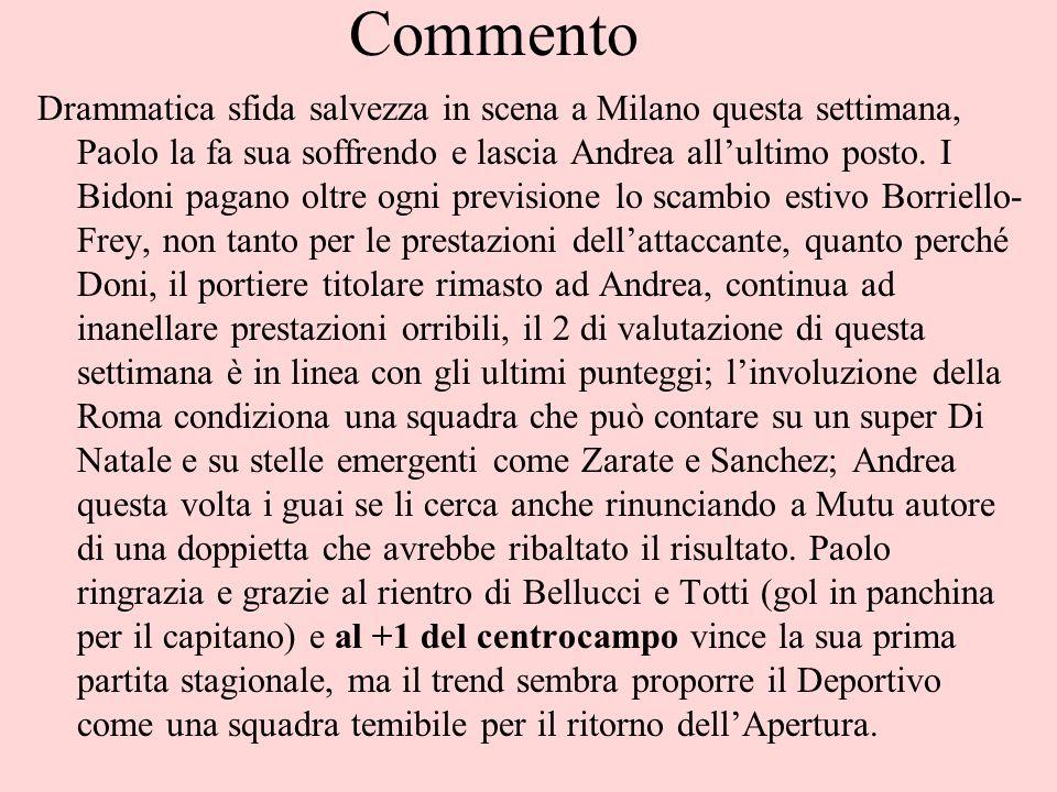 Commento Drammatica sfida salvezza in scena a Milano questa settimana, Paolo la fa sua soffrendo e lascia Andrea allultimo posto.