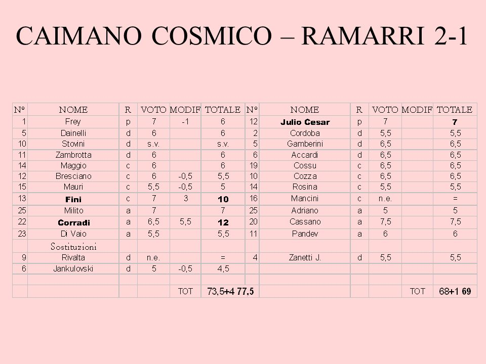 CAIMANO COSMICO – RAMARRI 2-1
