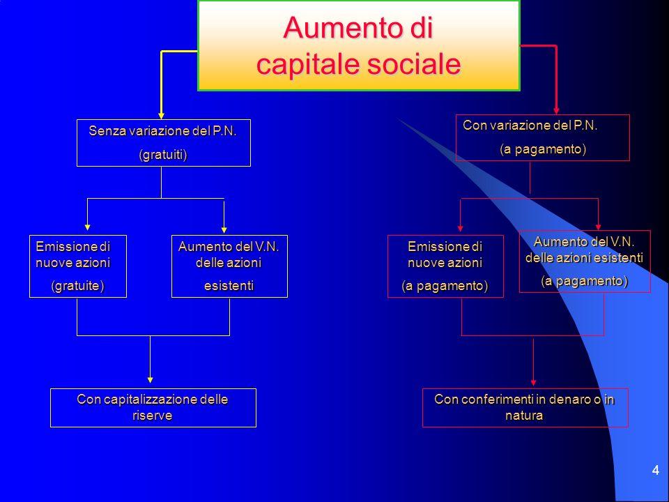 3 La deliberazione di aumento del capitale sociale Spetta allassemblea straordinaria (art. 2365 c.c.) Lo statuto può attribuire agli amministratori la