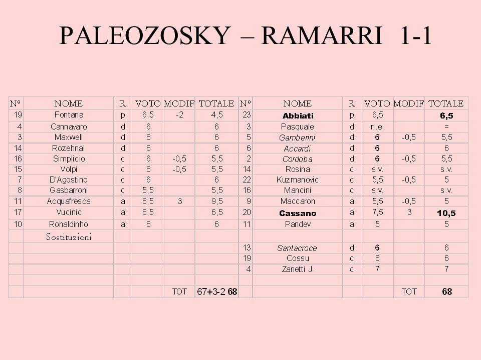 PALEOZOSKY – RAMARRI 1-1