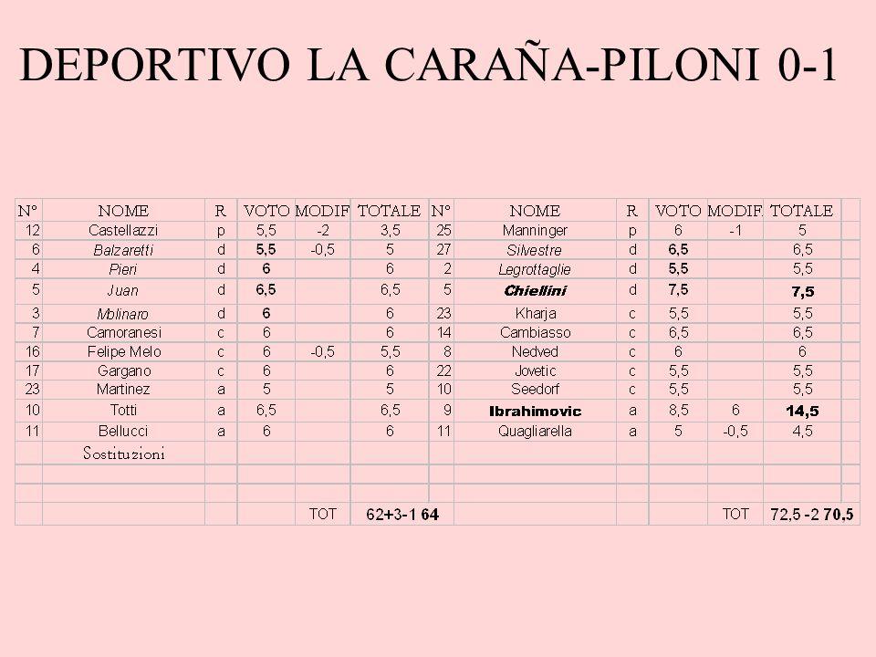 DEPORTIVO LA CARAÑA-PILONI 0-1