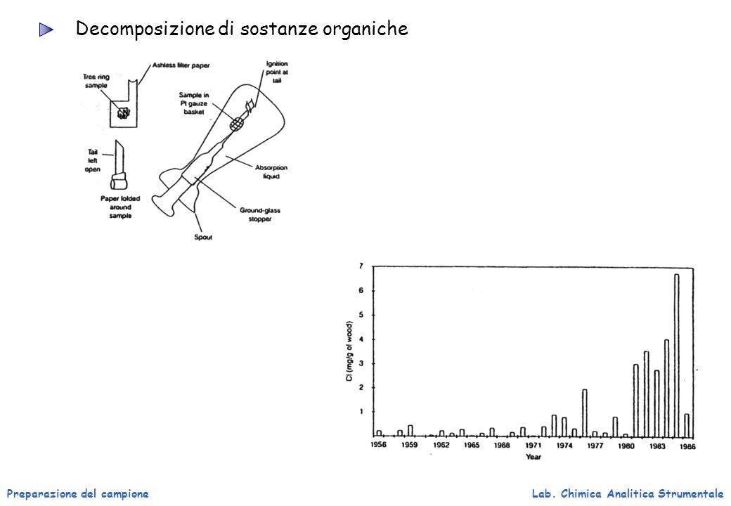 Preparazione del campioneLab. Chimica Analitica Strumentale Decomposizione di sostanze organiche