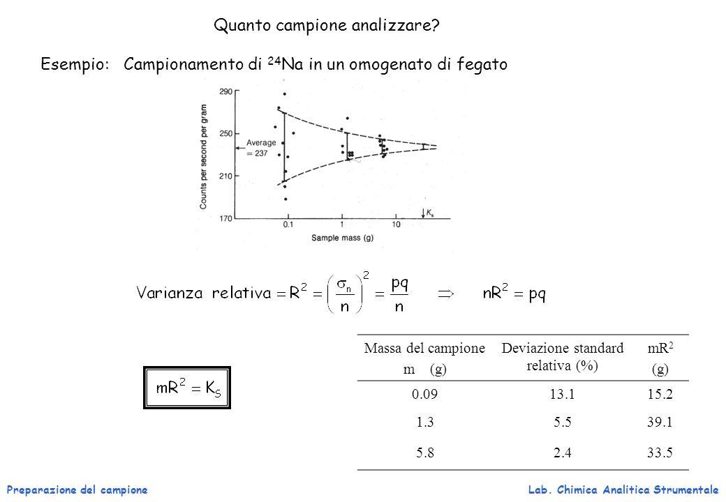 Preparazione del campioneLab. Chimica Analitica Strumentale Quanto campione analizzare? Esempio: Campionamento di 24 Na in un omogenato di fegato Mass