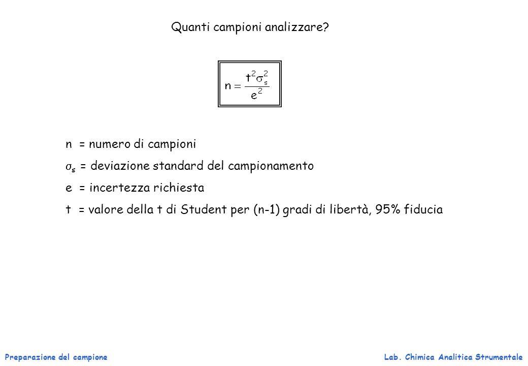 Preparazione del campioneLab. Chimica Analitica Strumentale Quanti campioni analizzare? n = numero di campioni s = deviazione standard del campionamen