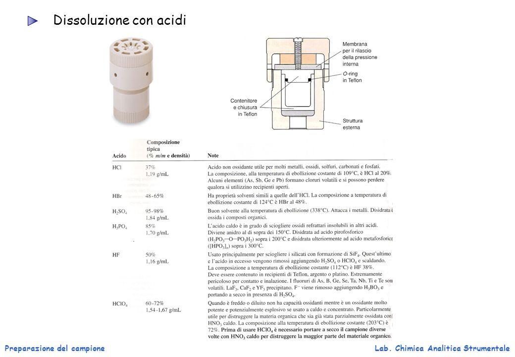 Preparazione del campioneLab. Chimica Analitica Strumentale Dissoluzione con acidi