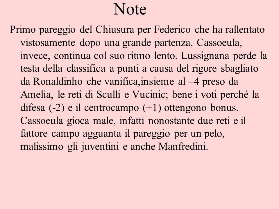 Note Primo pareggio del Chiusura per Federico che ha rallentato vistosamente dopo una grande partenza, Cassoeula, invece, continua col suo ritmo lento.