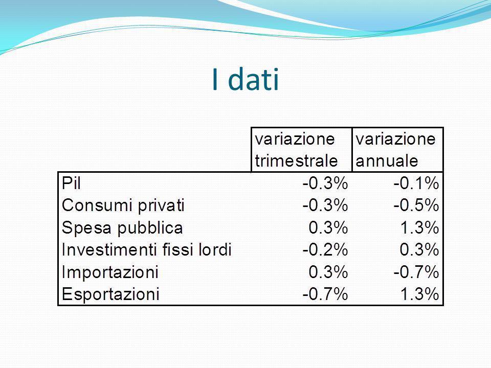 I dati