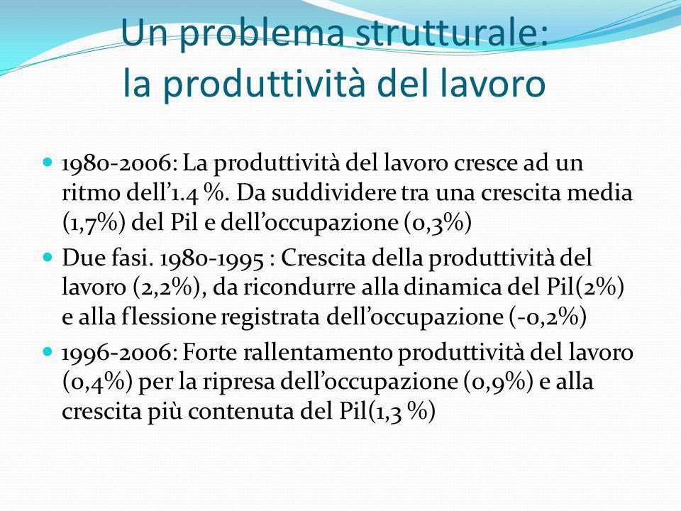 Un problema strutturale: la produttività del lavoro 1980-2006: La produttività del lavoro cresce ad un ritmo dell1.4 %. Da suddividere tra una crescit