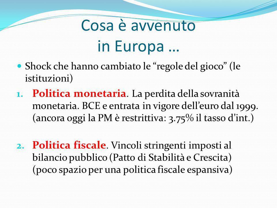 Cosa è avvenuto in Europa … Shock che hanno cambiato le regole del gioco (le istituzioni) 1. Politica monetaria. La perdita della sovranità monetaria.