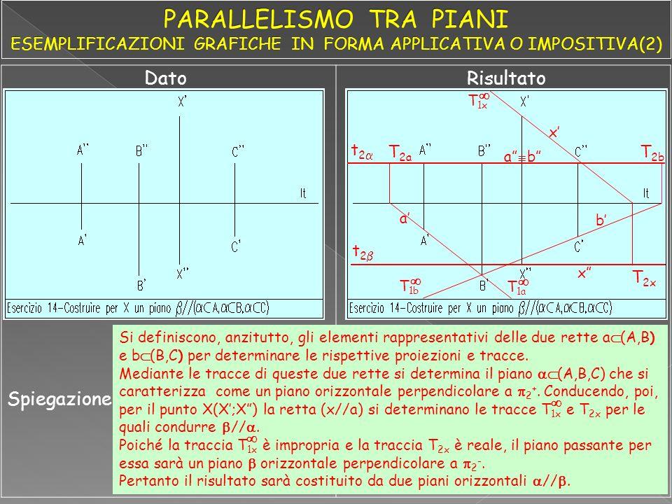 DatoRisultato Spiegazione a a T 1a T 1b T 2a T 2b b b t 2 x x T 2x T 1x t 2 Si definiscono, anzitutto, gli elementi rappresentativi delle due rette a