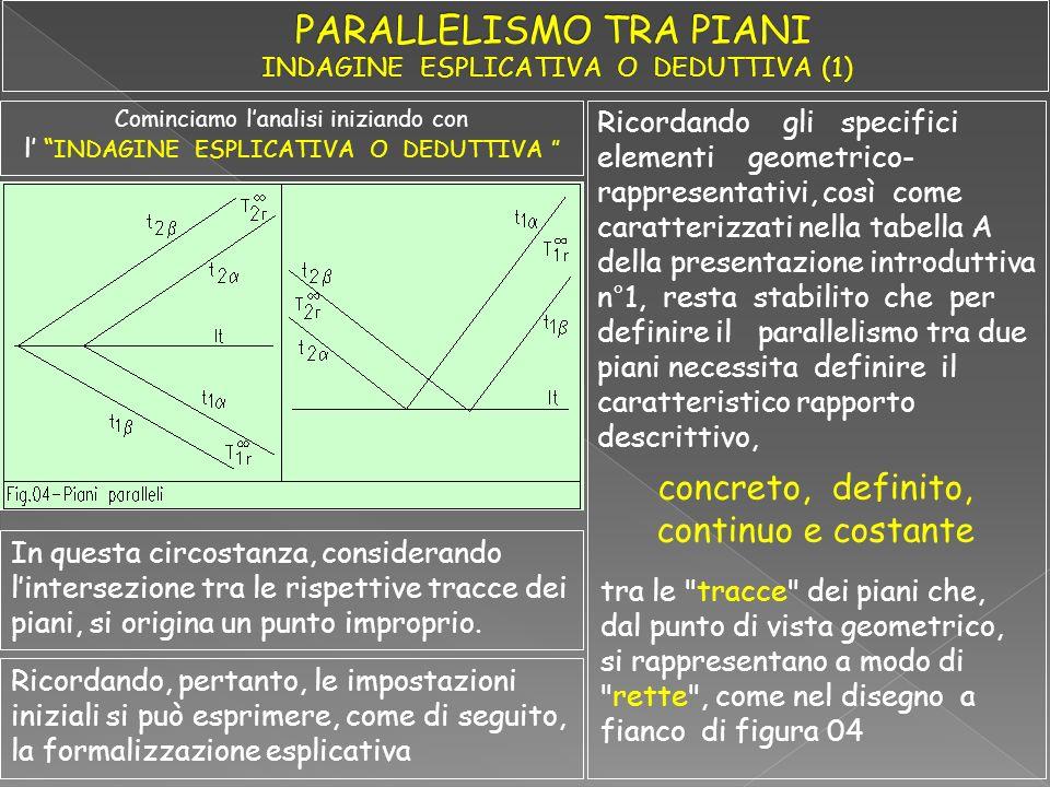 Ricordando gli specifici elementi geometrico- rappresentativi, così come caratterizzati nella tabella A della presentazione introduttiva n°1, resta st