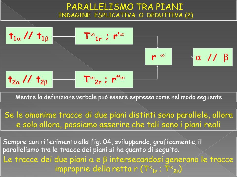 t 1 // t 1 t 2 // t 2 // r T 1r ; r T 2r ; r Mentre la definizione verbale può essere espressa come nel modo seguente Se le omonime tracce di due pian