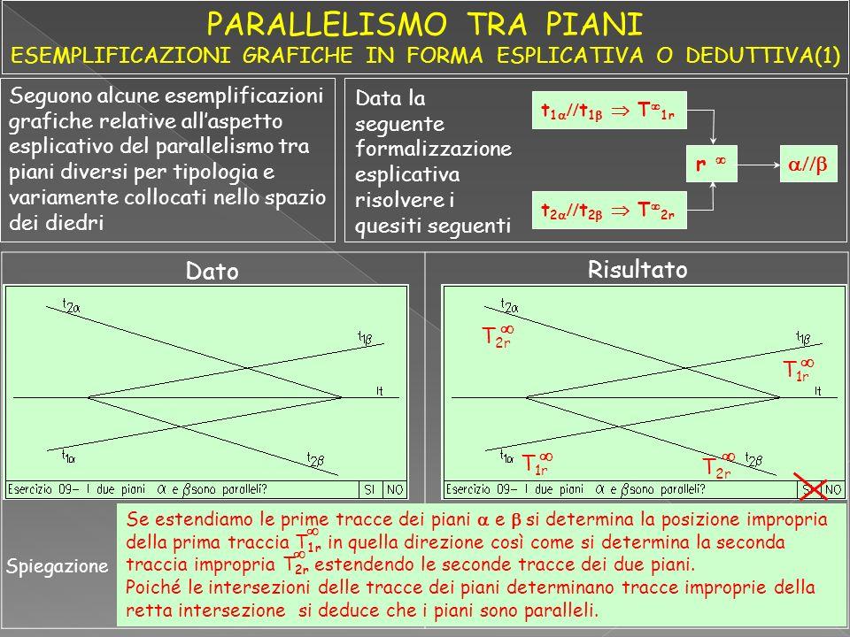 Seguono alcune esemplificazioni grafiche relative allaspetto esplicativo del parallelismo tra piani diversi per tipologia e variamente collocati nello