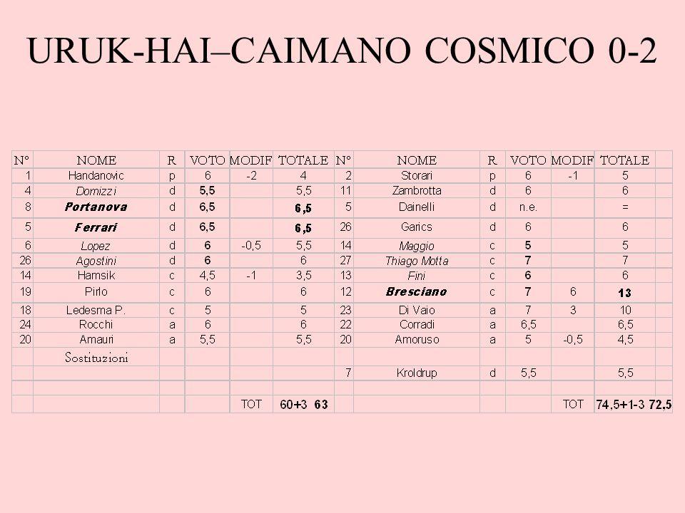 URUK-HAI–CAIMANO COSMICO 0-2
