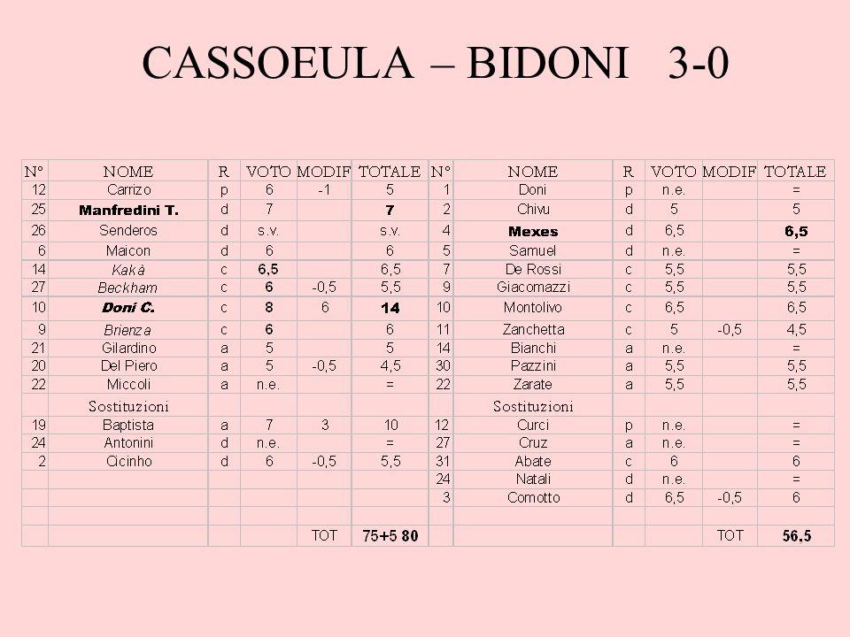 Commento Laltra squadra a giocare in 10 in questa giornata, curiosamente sempre per mancanza del portiere, non poteva che essere Bidoni, che ha sistemato il problema dei difensori però non ha perso il vizio di restare in inferiorità numerica.