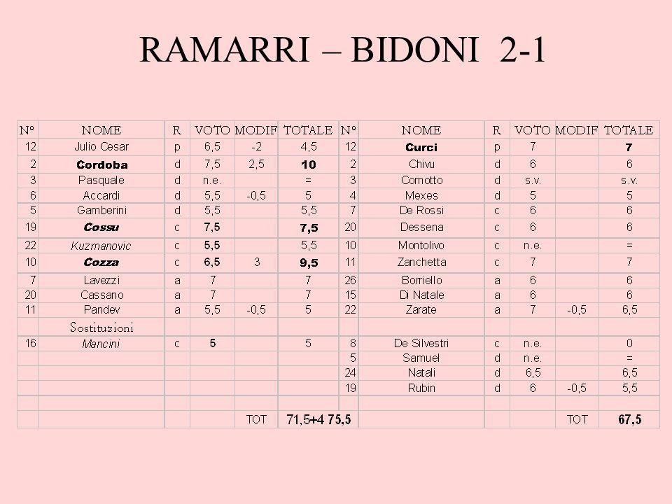 RAMARRI – BIDONI 2-1