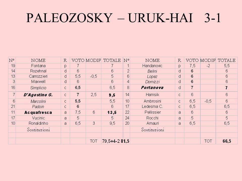 PALEOZOSKY – URUK-HAI 3-1