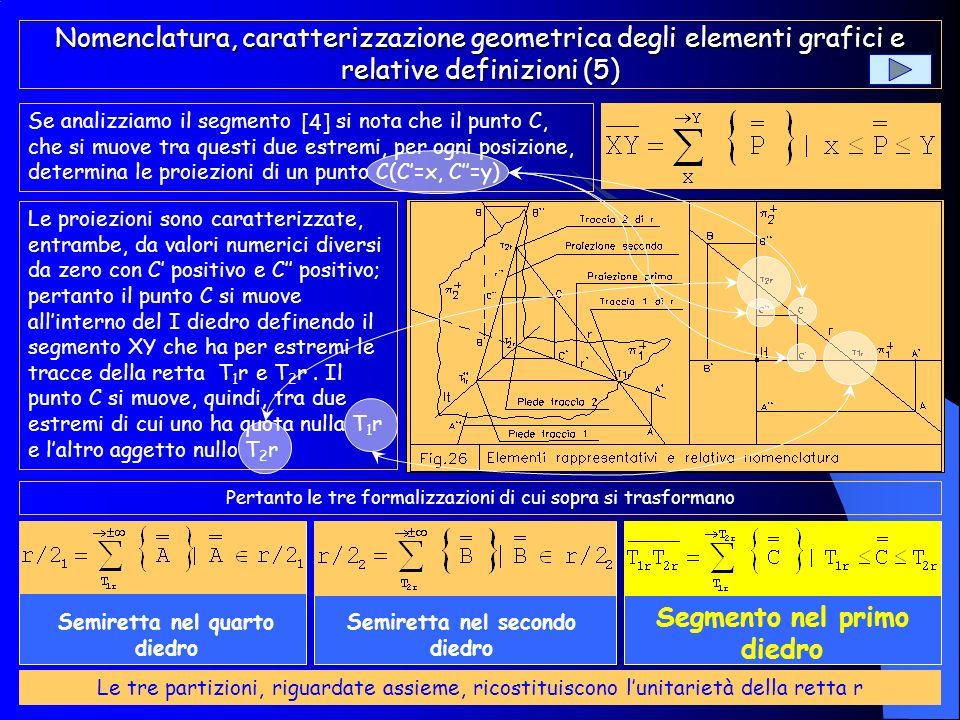 Nomenclatura, caratterizzazione geometrica degli elementi grafici e relative definizioni (4) Se consideriamo la semiretta il punto che si muove dalles