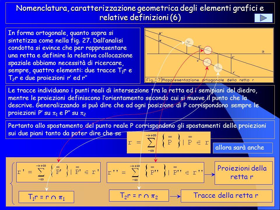 Se analizziamo il segmento si nota che il punto C, che si muove tra questi due estremi, per ogni posizione, determina le proiezioni di un punto C(C=x,