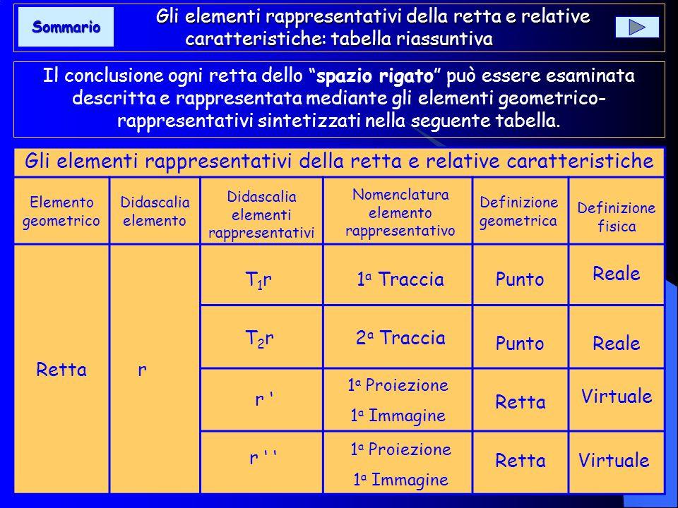 In forma ortogonale, quanto sopra si sintetizza come nella fig. 27. Dallanalisi condotta si evince che per rappresentare una retta e definire la relat