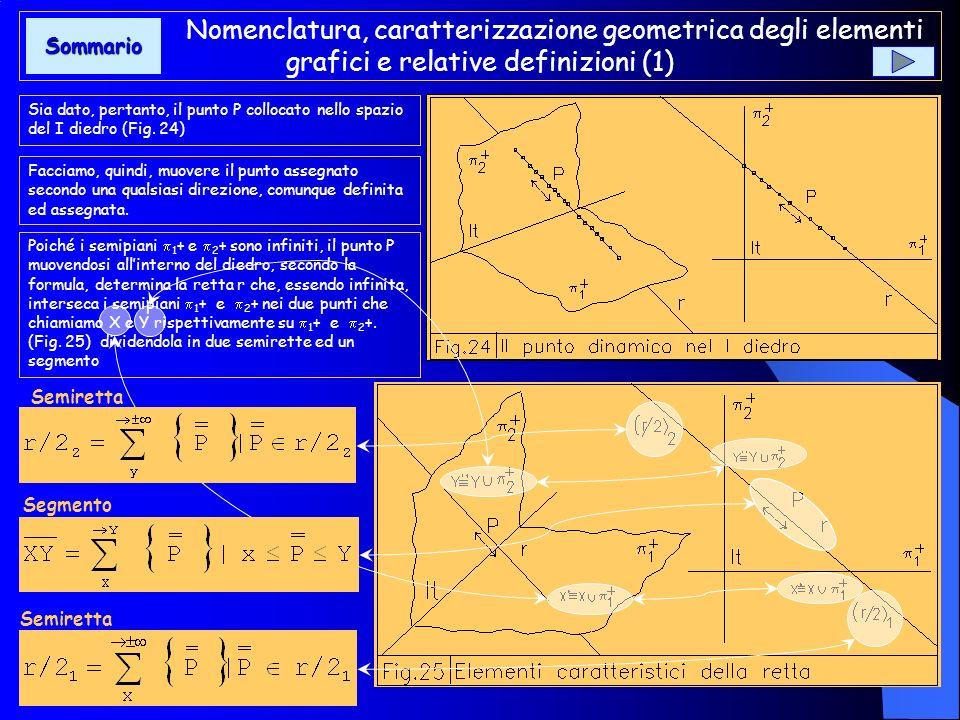 Introduzione (2) La fig.23 mette in evidenza, sia nella forma tridimensionale che secondo lo scorcio totale dei diedri, larticolazione di alcune rette