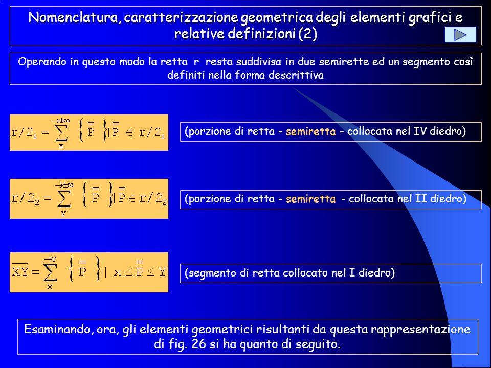 Nomenclatura, caratterizzazione geometrica degli elementi grafici e relative definizioni (1) Sia dato, pertanto, il punto P collocato nello spazio del