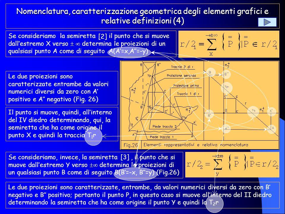 Nomenclatura, caratterizzazione geometrica degli elementi grafici e relative definizioni (3) Il punto X è un punto della retta r che ha le caratterist