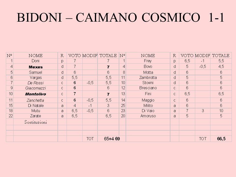 BIDONI – CAIMANO COSMICO 1-1