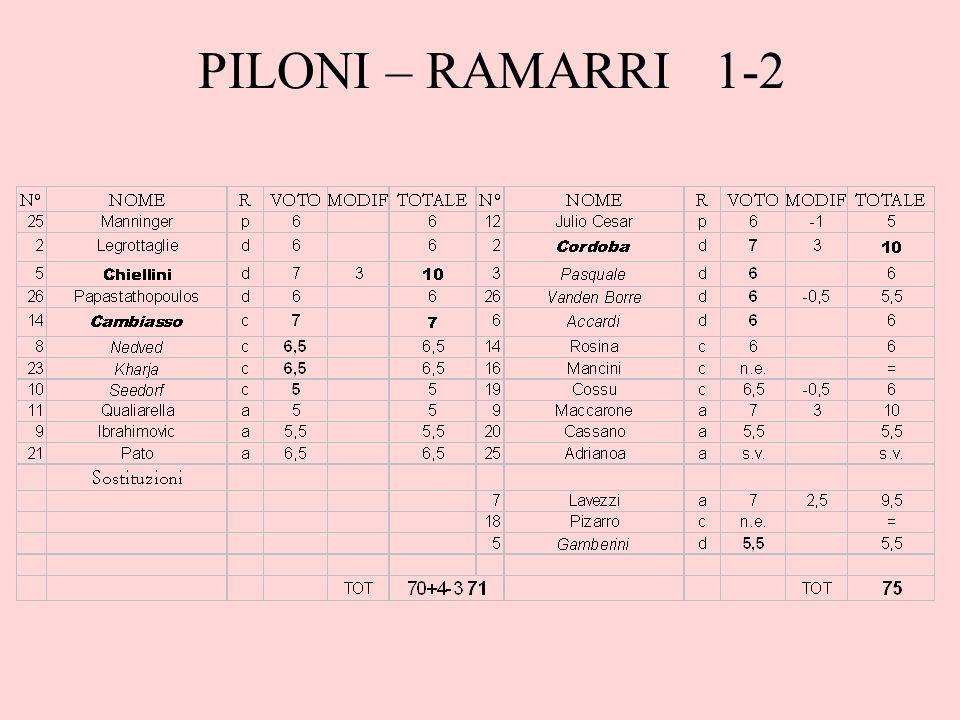 PILONI – RAMARRI 1-2