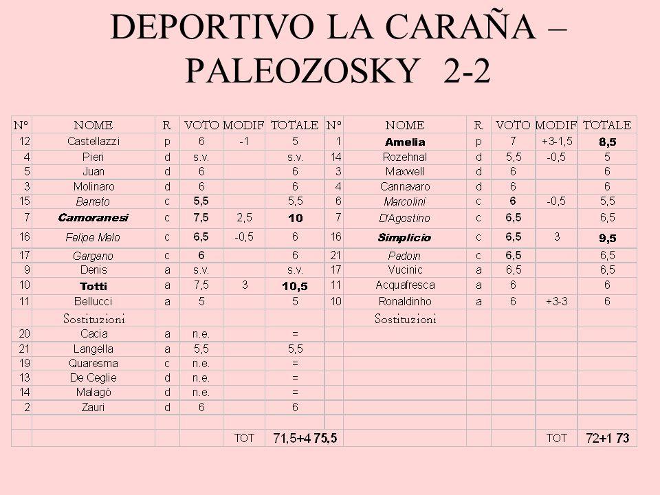 Commento Per cercare di salvarsi il Deportivo ha sfoderato due partite consecutive sopra la sua media punti, ma sono arrivati solo due pareggi per 2-2; visto che la prossima partita sarà una proibitiva sfida contro Cassoeula, tutto dovrebbe decidersi nello scontro diretto contro i Bidoni allultima giornata.