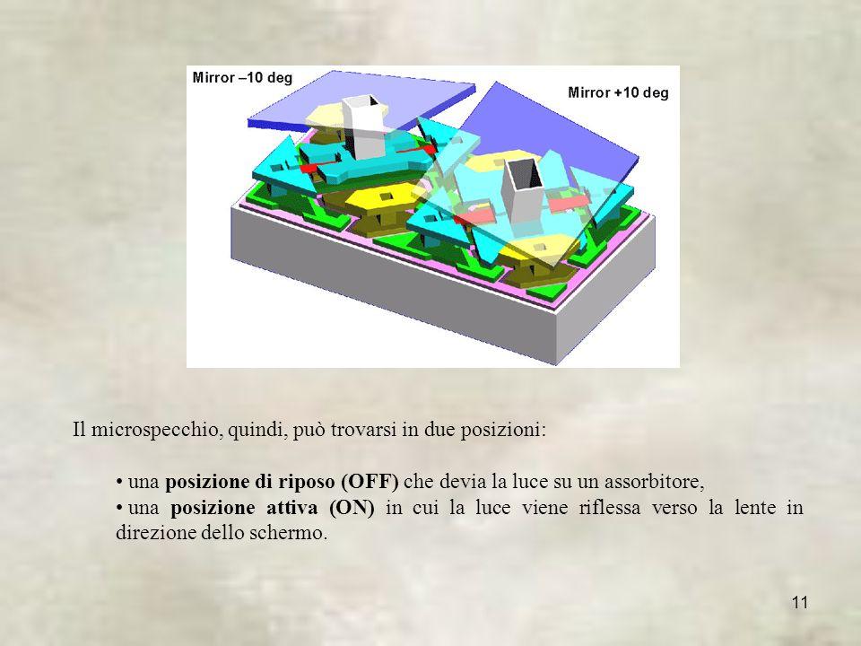11 Il microspecchio, quindi, può trovarsi in due posizioni: una posizione di riposo (OFF) che devia la luce su un assorbitore, una posizione attiva (ON) in cui la luce viene riflessa verso la lente in direzione dello schermo.