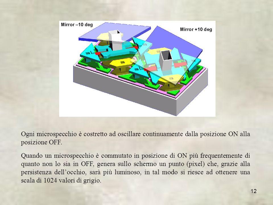 12 Ogni microspecchio è costretto ad oscillare continuamente dalla posizione ON alla posizione OFF.