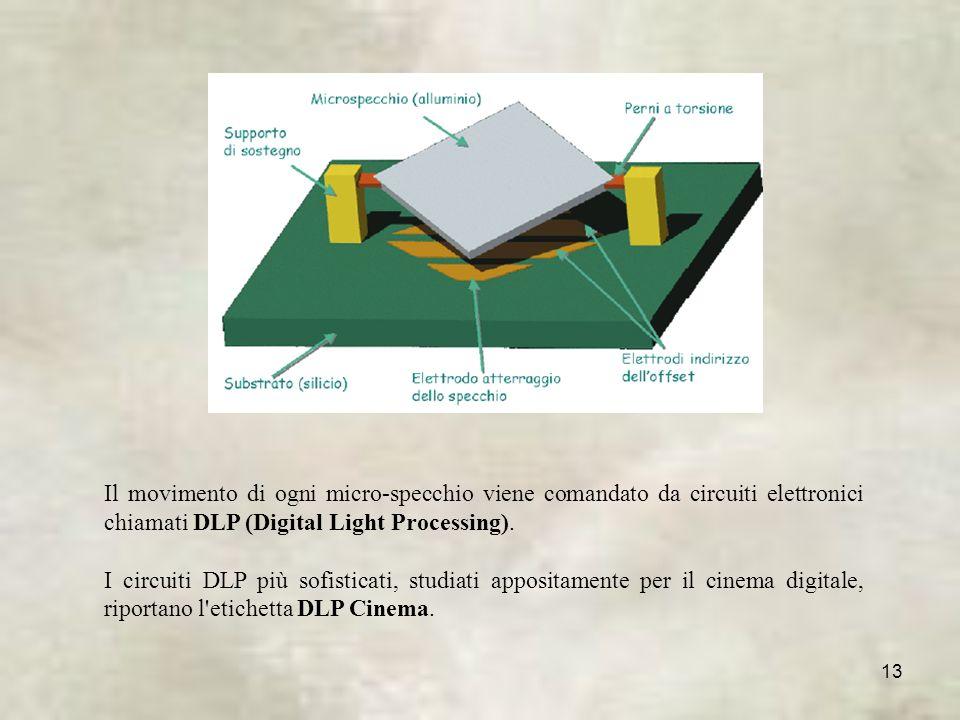 13 Il movimento di ogni micro-specchio viene comandato da circuiti elettronici chiamati DLP (Digital Light Processing).